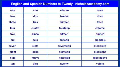 spanish word table spanish numbers to twenty chart printable english and