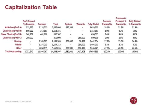 Capitalization Table by Capitalization Table You On Demand Confidential