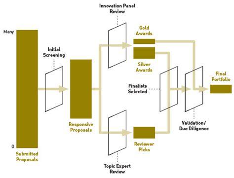 gates foundation grand challenges explorations how grand challenges explorations grants are selected