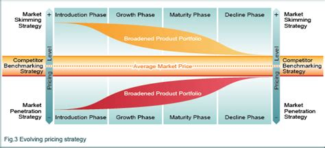 product pricing plan uplabs how to price strategies for setting product pricing
