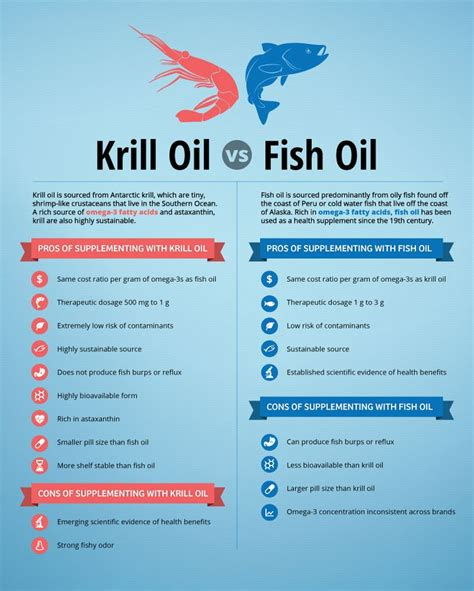 Krill And Detox by 25 Best Ideas About Fish Benefits On Fish