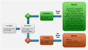 what is wash sale tax information and reporting interactive brokers