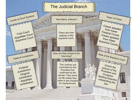 Judicial Branch Search Quia Government Vocabulary Review