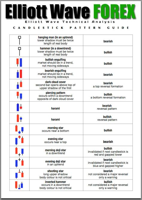 candlestick pattern list forex candlestick patterns guide trading pinterest