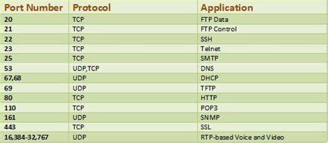 tcp udp list list of tcp udp numbers tech tips