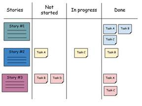 scrum task board template image gallery scrum board