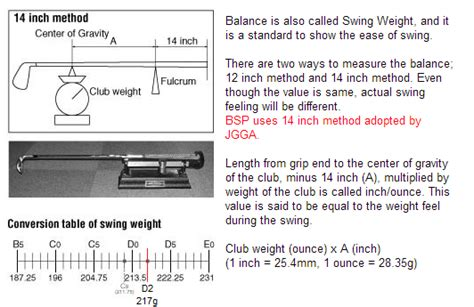 putter swing weight calculator help i cut down my wedge and now anything beyond 60yds is