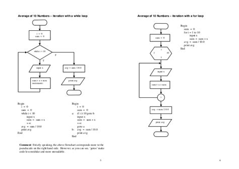 pseudocode and flowcharts algorithm and flowchart pseudocode flowcharts pseudocode