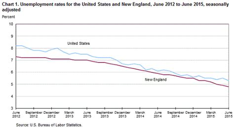 new and state unemployment june 2015 new