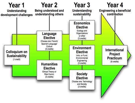 Sustainable Development Plan Template international project practicum project plan templates