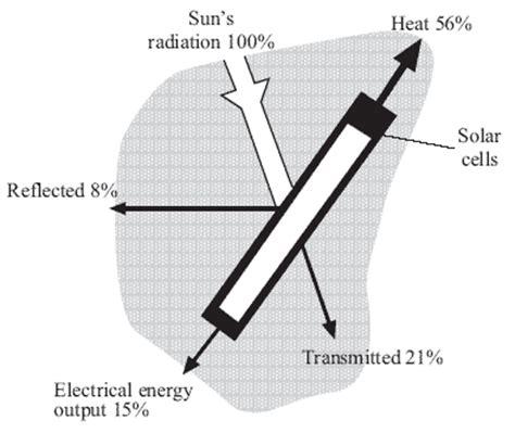 Exles Of Energy Transfer Diagrams