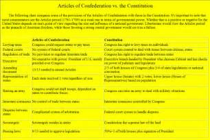 Outline Of Articles Of The Us Constitution by Constitution