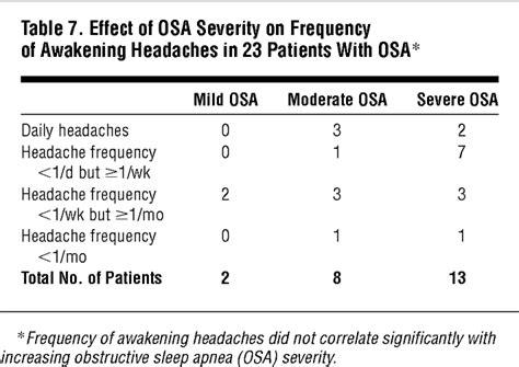 patients  obstructive sleep apnea wake   headaches headache jama internal