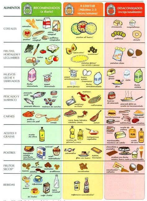 colesterol alimentos aconsejados  prohibidos salud en  colesterol  trigliceridos