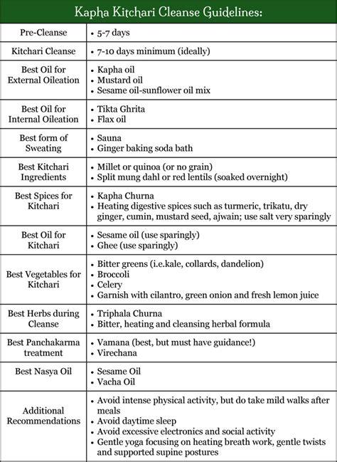 Ayurveda Kapha Detox Diet by Kapha Kitchari Cleanse