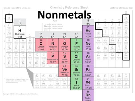 Where Are The Nonmetals Located On The Periodic Table by The Periodic Table Ppt