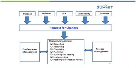 change management workflow diagram itil change management symphony summit