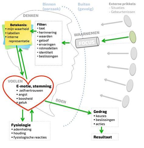 awareness pattern nlp 672 best nlp l coaching images on pinterest psychology