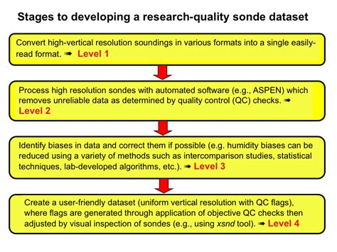 developing high quality field program sounding datasets