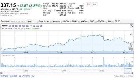 amazon quarterly report amazon reports 19 7b in quarterly revenue earnings in