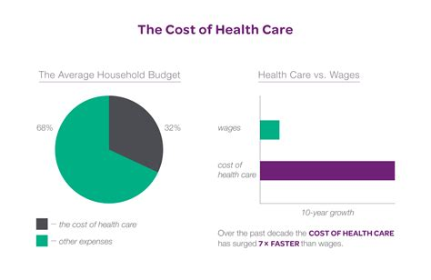 cost of is this mic on the cost of health care is high the