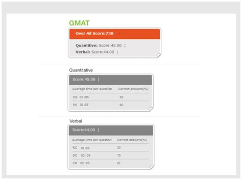 Gmat Scores To Get Into Mba Programs by Gmat To Gre Converter