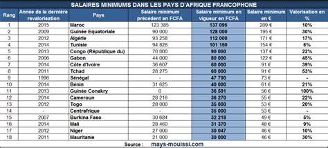 Grille Salaire Gendarme by Salaire Minimum En Afrique Dans Quels Pays Paie T On Le