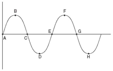 labelled diagram of a transverse wave blank transverse wave diagram www pixshark images