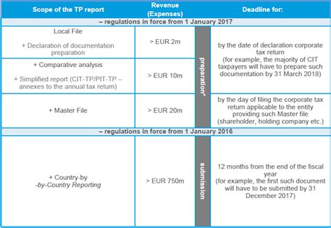 transfer pricing report sle transfer pricing reporting in new regulations rsm poland