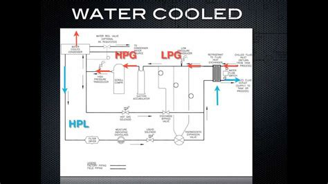 chiller works water cooled refrigeration youtube