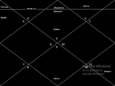 astrologer  india   astrologers  india top astrologer  india top