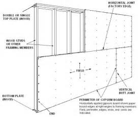 How To Draw A Basement Floor Plan 1 4 Per Foot 187 using gypsum board for walls and ceilings section i