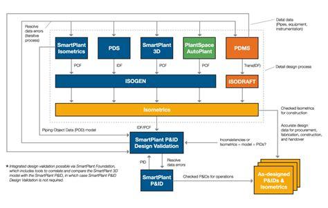 pattern in validation intergraph products smartplant 174 p id design validation