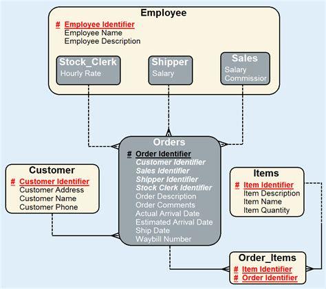 conceptual data model visio powerdesigner 15 expanding data modeling into your