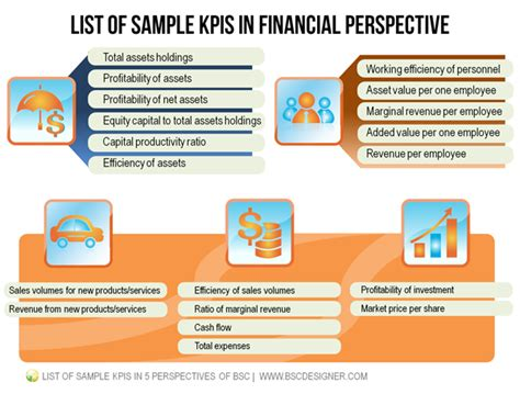 list of sample kpis in 5 perspectives of bsc
