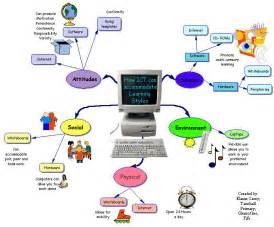 social engineering diagram social wiring diagram free