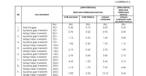 potongan wajib socso 2014 budak bakong jadual caruman perkeso 2013