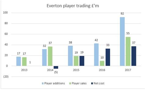 Of Liverpool Mba Cost by Top Financial Marks For Liverpool Fc And Everton Fc News