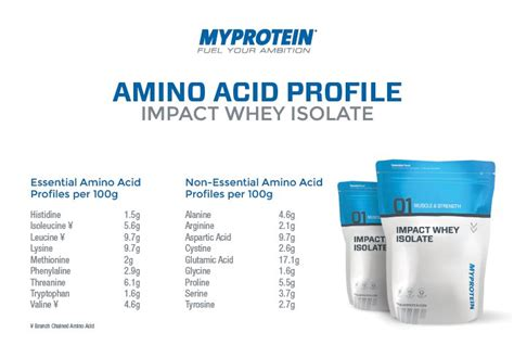 Myprotein Impact Whey Protein Isolate 2 Lbs Repack Eceran Free my protein impact whey isolate nutritional information