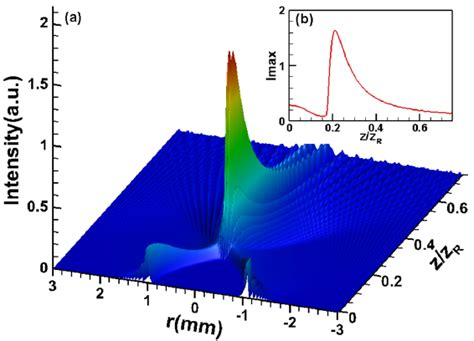dynamic control of collapse in a vortex airy beam intensity distribution of the raigv beams with one on axis