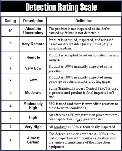 generic detection rating scale qualitytrainingportal