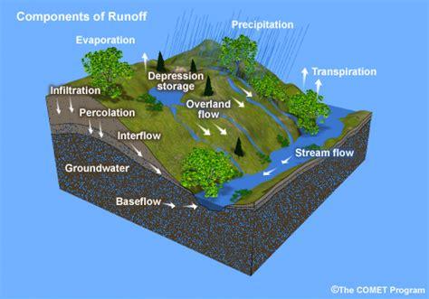 runoff diagram basic hydrologic science course