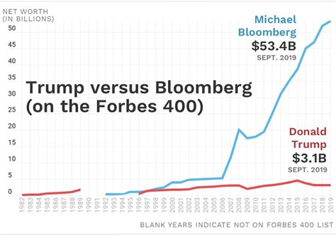 heres  michael bloomberg   times richer