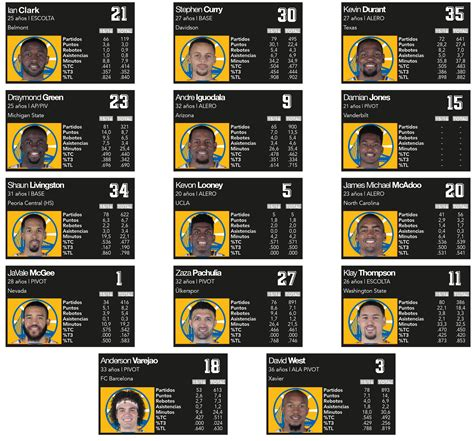 state roster 2016 17 golden state warriors roster and stats