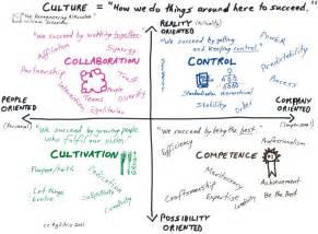Work Culture Quotes. QuotesGram