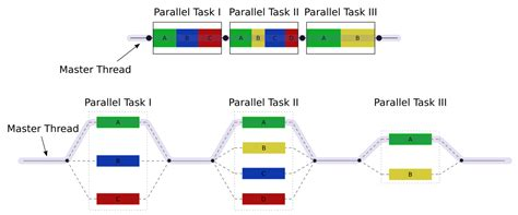 parallel patterns library vs openmp fork join model wikipedia
