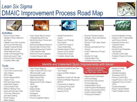 process road map lss process roadmap