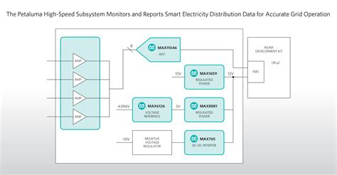maxim integrated products switzerland ag monitor and gather smart electricity distribution data faster and more accurately with real time