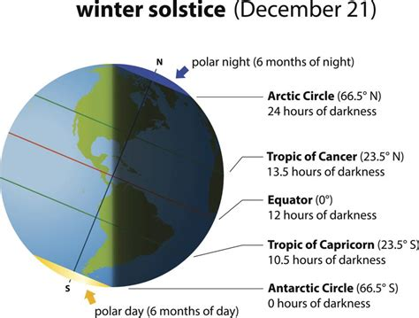 bet you didn t know this about the shortest day of the year