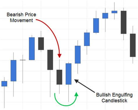 engulfing pattern you tube trading the bullish engulfing candlestick pattern fx day job